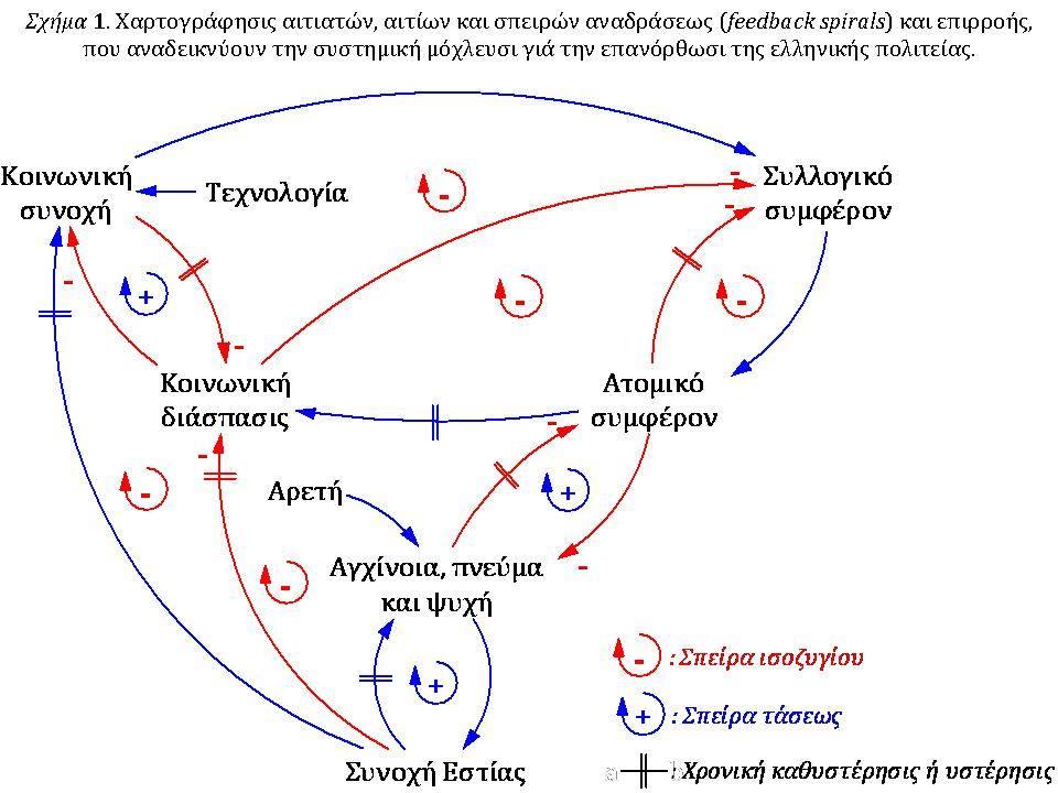 feedbackspirals